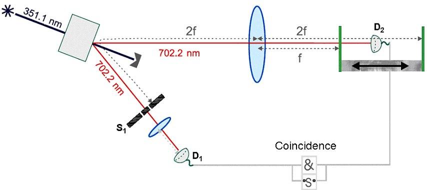 """Съвременни експерименти с двойка свързани фотони и """"колапс"""